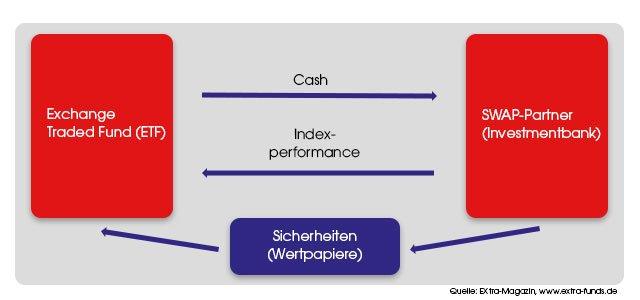 Swap ETF - Darstellung