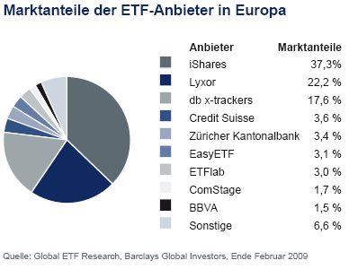 ETF-Markt: Marktanteile ETF-Anbieter Europa