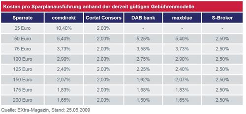 Übersicht der Kosten für ETF Sparpläne