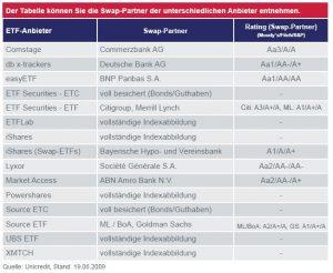 Swap Partner der ETF-Anbieter