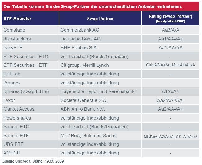 Swap-Partner der ETF-Anbieter