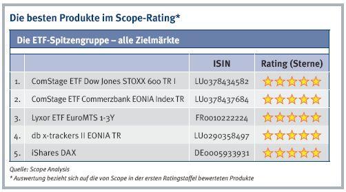 Die besten Indexfonds ETFs