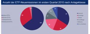 Grafik_Neuemissionen_nachAnlageklasse