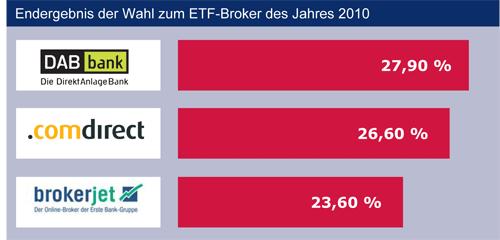 Ergebnis_ETF_Broker