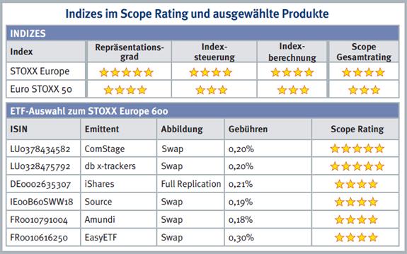 Indizes_im_Scope_Rating