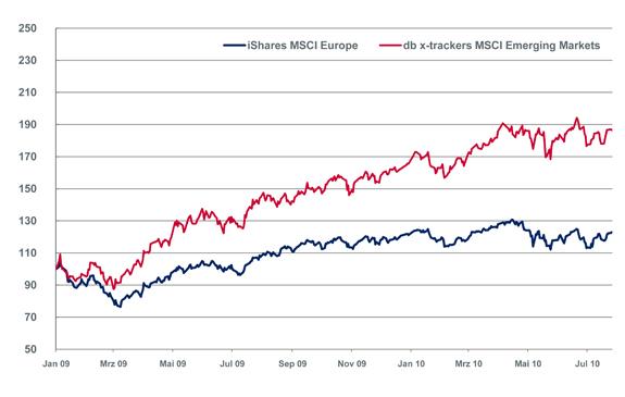 chart_portfolio