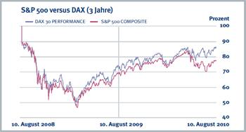 sp_500_versus_DAX