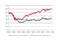 Emerging Markets 2.0