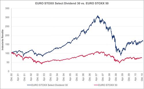 20101118-gs-vergleich_dividendenstrategie2-als-Smart-Objekt-1
