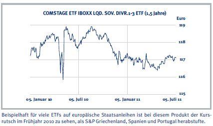 Länderrisiken im ETF-Mantel
