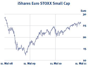 iShares-Small