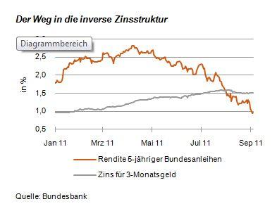 inverse_Zinsstruktur