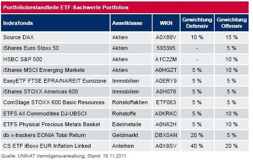 ETF-Sachwerte Portfolios