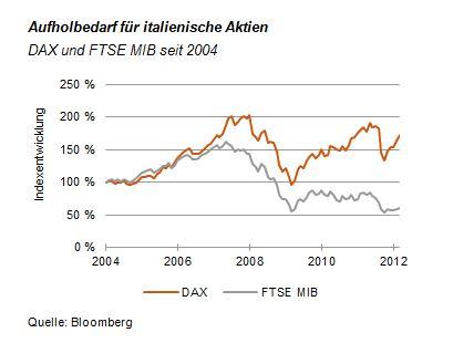 Aufholbedarf für italienische Aktien