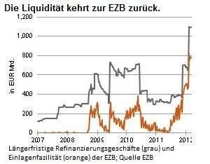 Die Liquidität kehrt zur EZB zurück.