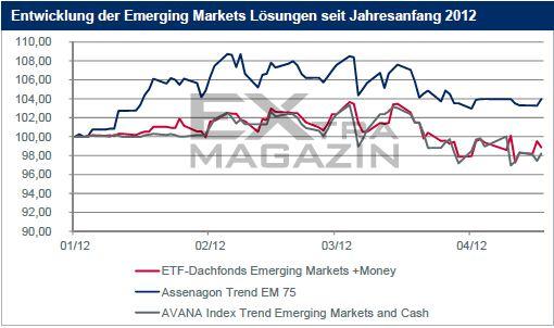 EmergingMarketsSchwereZeit