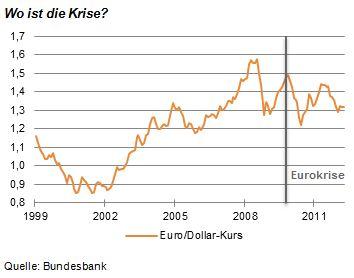 Huefner_EuroWechselkurs
