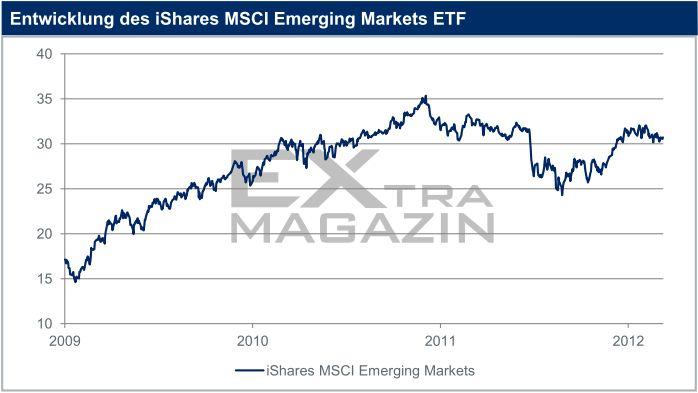 entwicklung ishares MSCI EM ETF