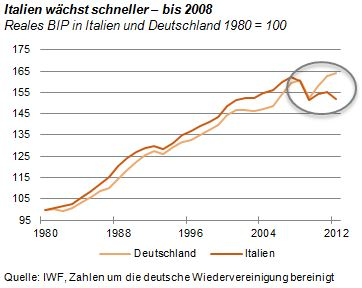 italiendeutschlandwachstum