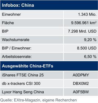 Infobox China