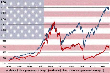 S&P 500 1987 - 2016
