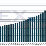 Anzahl der ETF-Sparpläne