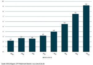 Entwicklung der von Privatanlegern in ETFs investierten Gelder seit 2009.