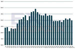 Höhe der ETF-Sparplanrate in Deutschland seit 2014.