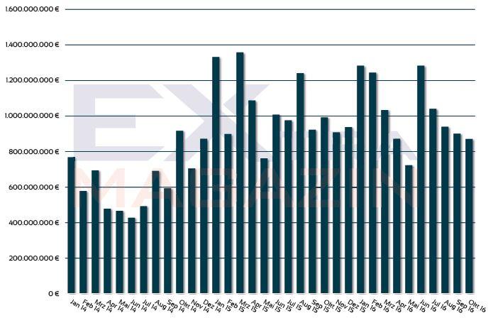 ETF-Markt für Anleger: Assets under Management