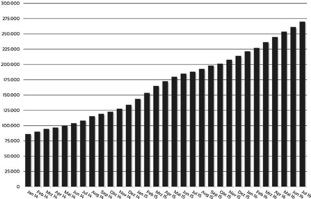 Anzahl der ETF-Sparpäne seit 2014.
