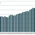 Entwicklung der in ETFs investieren Gelder