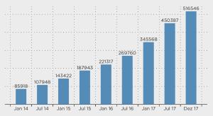 Anzahl der ETF-Sparpläneum 17.18.32