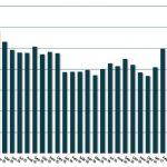 Durchschnittliche Sparrate Juli 2017
