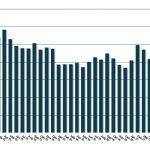 Durchschnittliche Sparplanrate