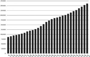 Anzahl ETF-Sparplan