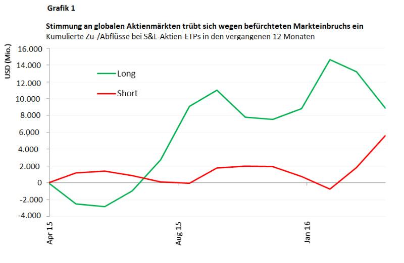 Graph zur Short und Leverage Stimmung