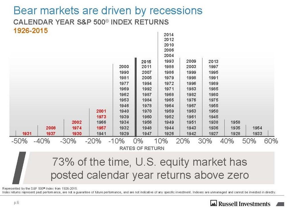 Bärenmarkt wird von Rezessionen geprägt.