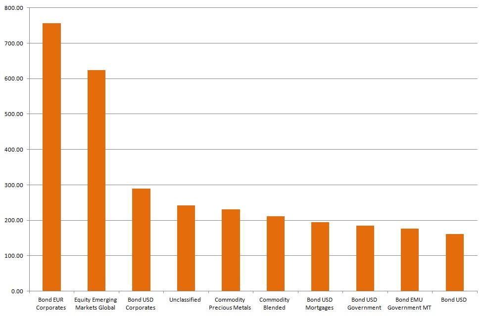 Die 10 Anlagekategorien mit den höchsten Mittelzuflüssen im Mai 2016 (in Millionen Euro) Quelle: Thomson Reuters Lipper