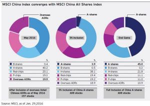 MSCI China Index Converges with MSCI China All Shares Index