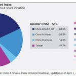 China A-Share Inclusion