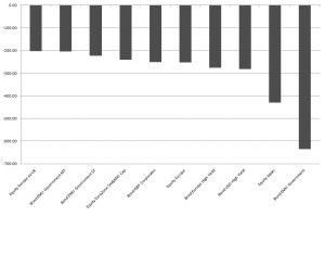 Die 10 Anlagekategorien mit den höchsten Mittelabflüssen im Juni 2016 (in Millionen Euro)