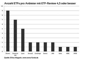 ETF-Review mit 4,5 Sternen oder besser
