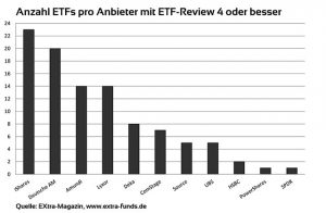 ETF-Review 4 Sterne oder besser
