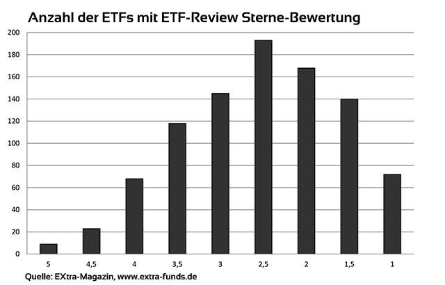 Bewertung ETF-Review Verteilung