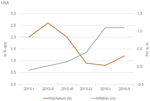 Inflation hoch, Wachstum runter