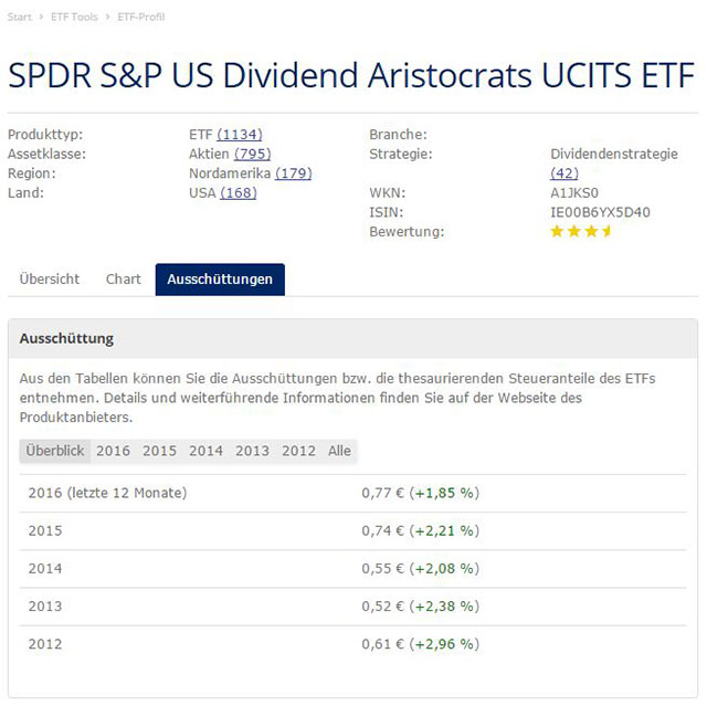 SPDR S&P Euro Dividend Aristocrats UCITS ETF