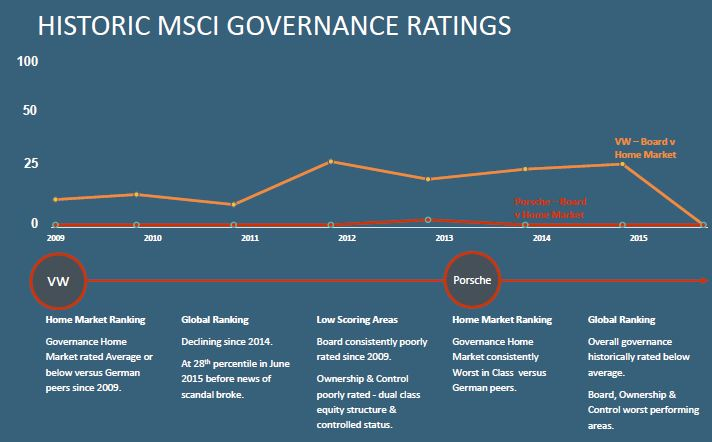 Historic MSCI Governance Ratings