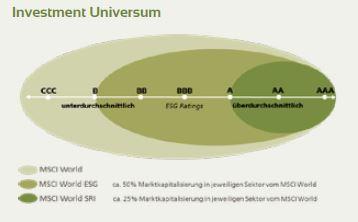 Nachhaltig und Anlegerorientiert