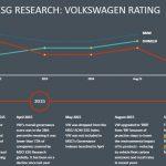 MSCI ESG Research: Volkswagen Rating