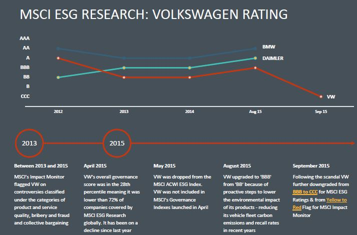 MSCI ESG Research: Volkswagen Rating